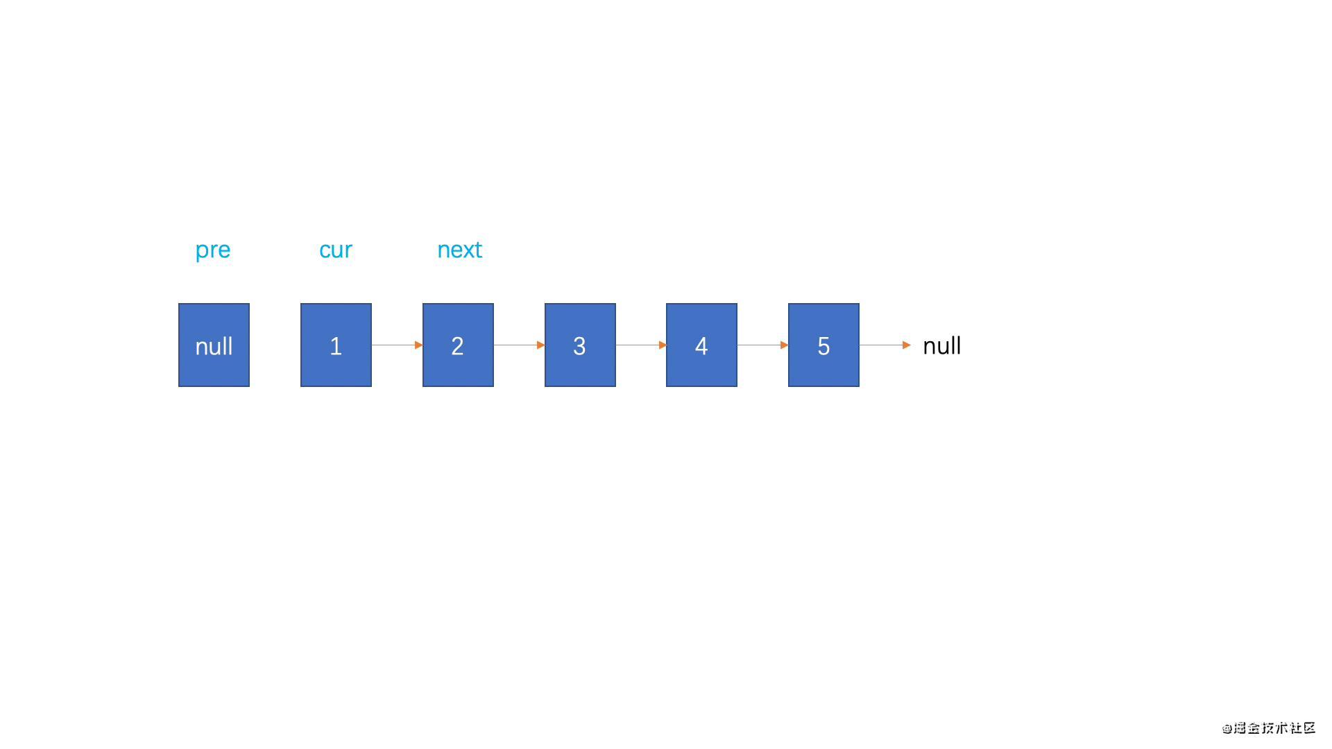 [LeetCode-206反转链表] | 刷题打卡